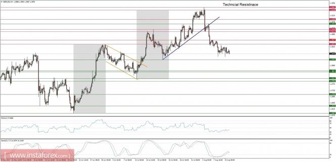 Exchange Rates 11.08.2017 analysis