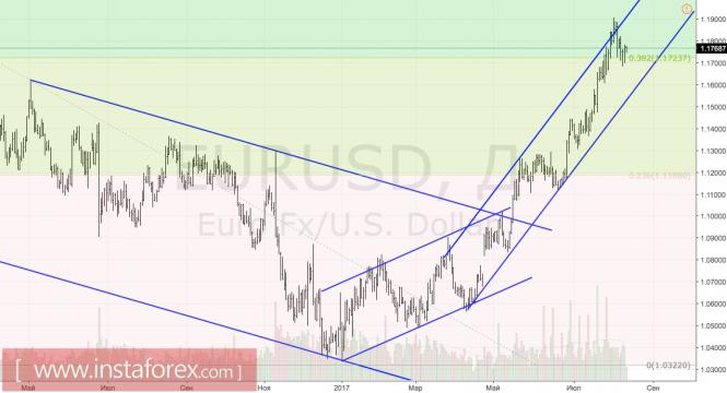 Курс валюты на 11.08.2017 analysis