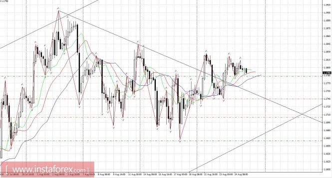 Exchange Rates 25.08.2017 analysis