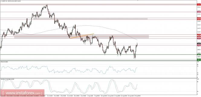 Exchange Rates 30.08.2017 analysis