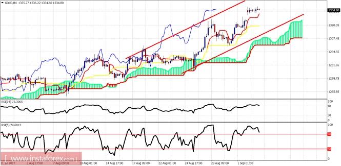 Exchange Rates 05.09.2017 analysis