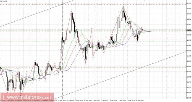 Exchange Rates 13.09.2017 analysis