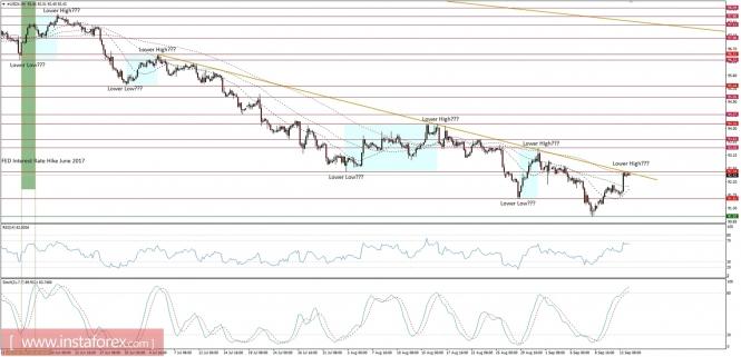 Exchange Rates 14.09.2017 analysis
