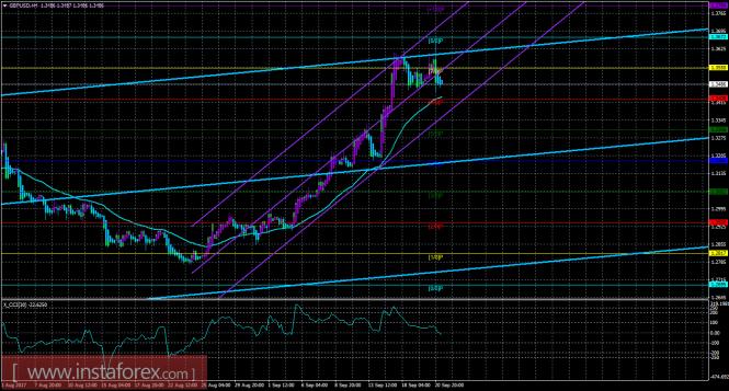 GBP/USD