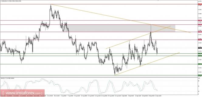 Exchange Rates 25.09.2017 analysis