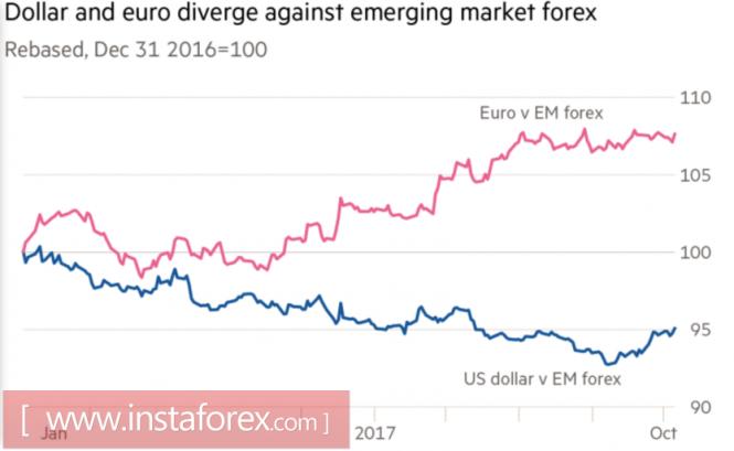 Курс валюты на 12.10.2017 analysis