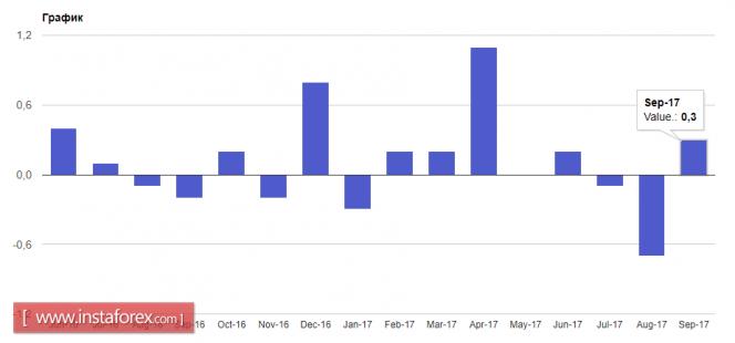 graph Forex Analytics: Pressure on the euro may weaken