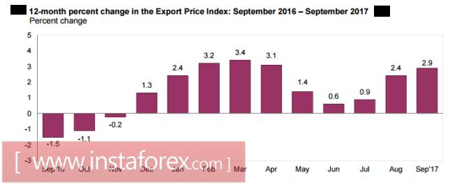 graph Forex Analytics: US Dollar: Growth trajectory