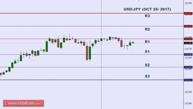 Exchange Rates 25.10.2017 analysis