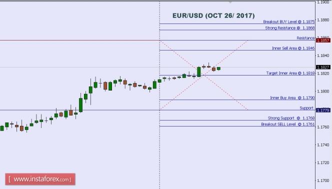 Exchange Rates 26.10.2017 analysis