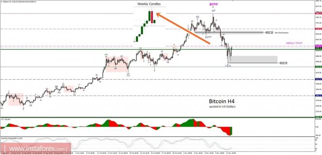 Exchange Rates 13.11.2017 analysis