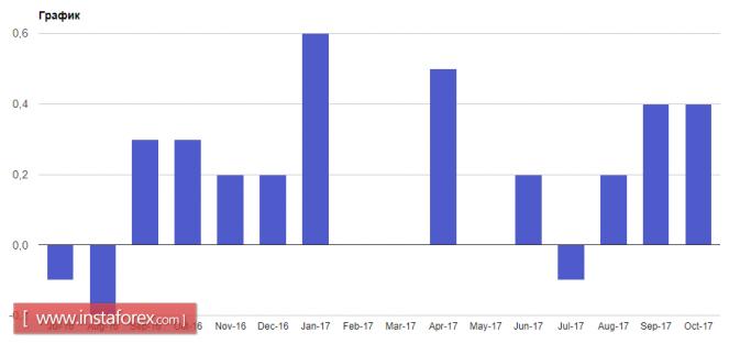 Курс валюты на 14.11.2017 analysis