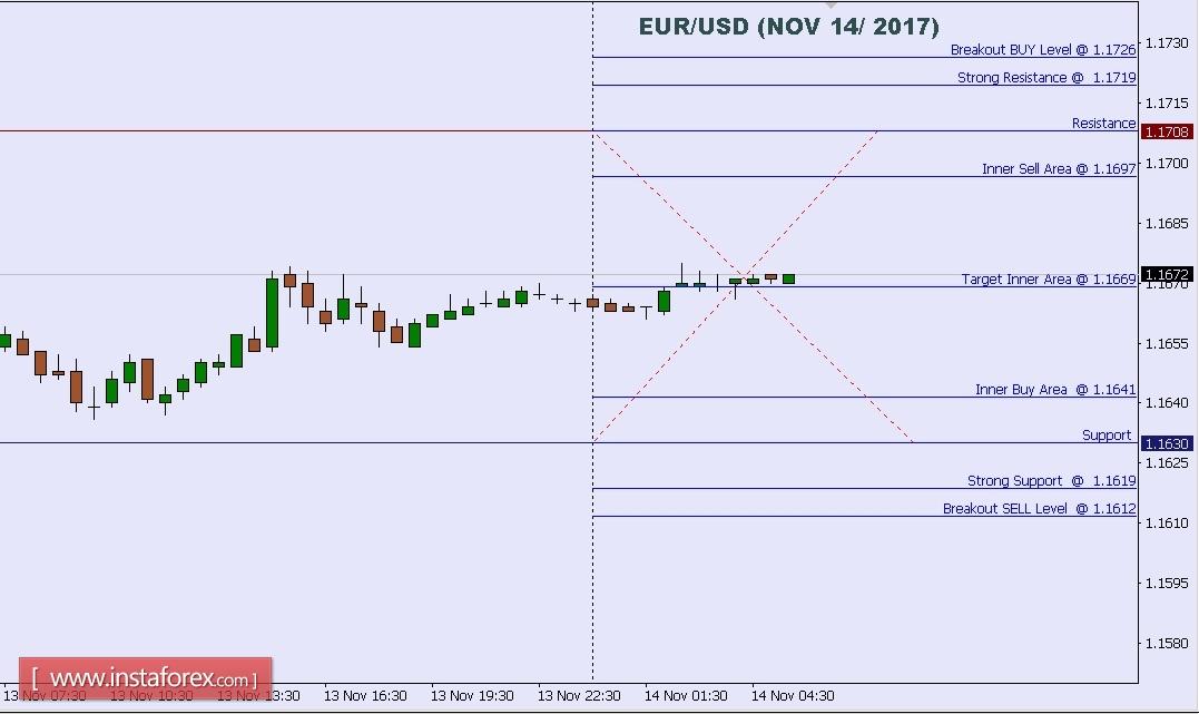 Exchange Rates 15.11.2017 analysis