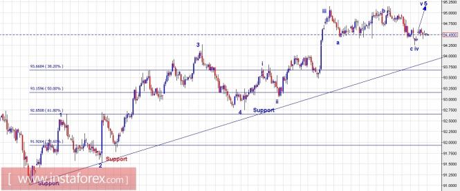 Exchange Rates 14.11.2017 analysis