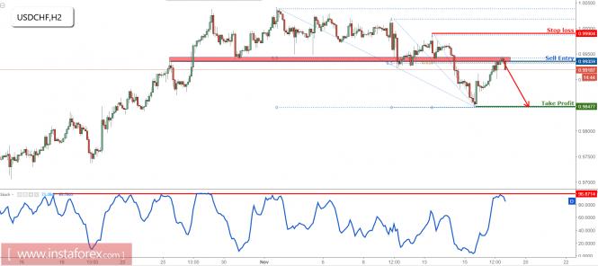 InstaForex Analytics: USD/CHF phản ứng lại với vùng bán của chúng tôi thực sự tốt, tiếp tục đầu cơ giảm