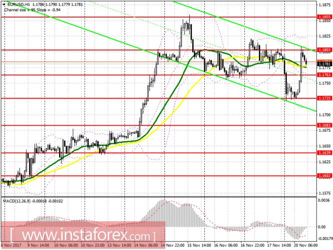 InstaForex Analytics: Торговый план на американскую сессию 20 ноября EUR/USD и GBP/USD