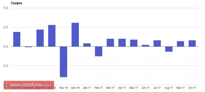 InstaForex Analytics: Йеллен выйдет из состава Совета управляющих ФРС