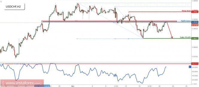 InstaForex Analytics: USD/CHF apoya el análisis de la resistencia una vez más, prepárese para vender