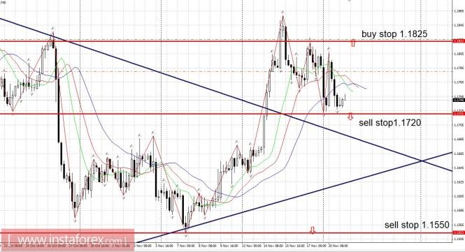 InstaForex Analytics: Trading plan 11/21/2017
