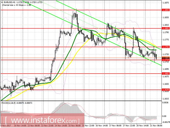 InstaForex Analytics: Торговый план на американскую сессию 21 ноября EUR/USD и GBP/USD
