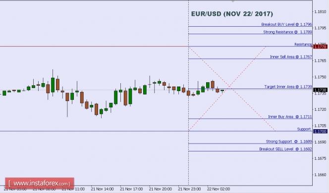 InstaForex Analytics: التحليل الفني لزوج اليورو/ دولار ليوم 22 نوفمبر 2017