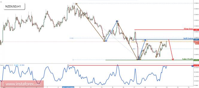 InstaForex Analytics: NZD/USD novamente testando a resistência principal, permanecer em baixa