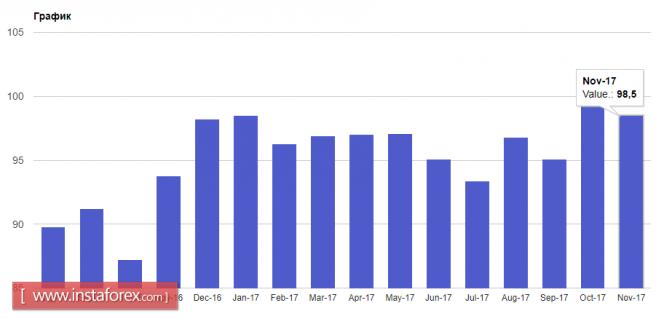 InstaForex Analytics: Евро подбирается к месячным максимумам