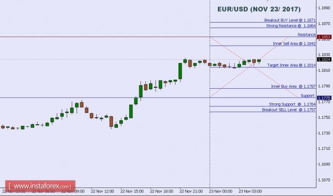 InstaForex Analytics: التحليل الفني لزوج اليورو/ دولار ليوم 23 نوفمبر 2017