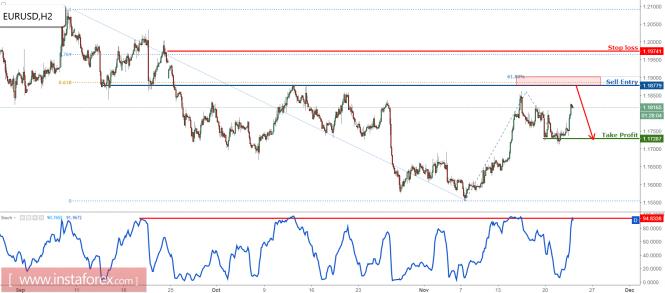 InstaForex Analytics: EUR/USD приближав целта за печалба, подгответе се да продавате