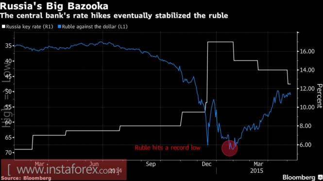 InstaForex Analytics: Рубль заманил доллар в ловушку