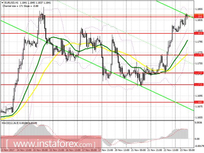 InstaForex Analytics: Торговый план на американскую сессию 23 ноября EUR/USD и GBP/USD