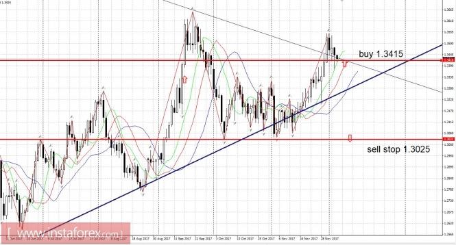 Exchange Rates 06.12.2017 analysis