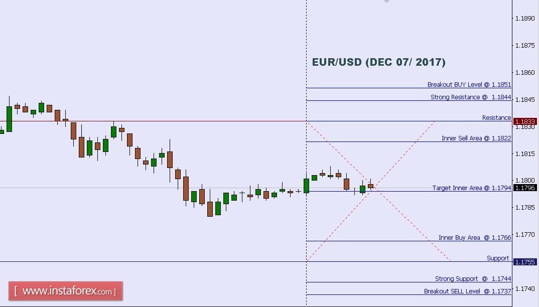 Analisis Teknikal EUR USD untuk 07 Disember 60e6575231