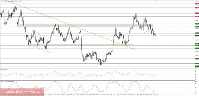 Exchange Rates 07.12.2017 analysis