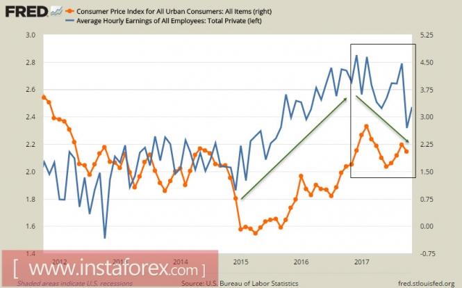 graph Analytics