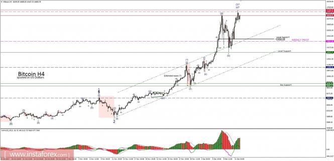 InstaForex Analytics: Bitcoin analysis for 12/12/2017