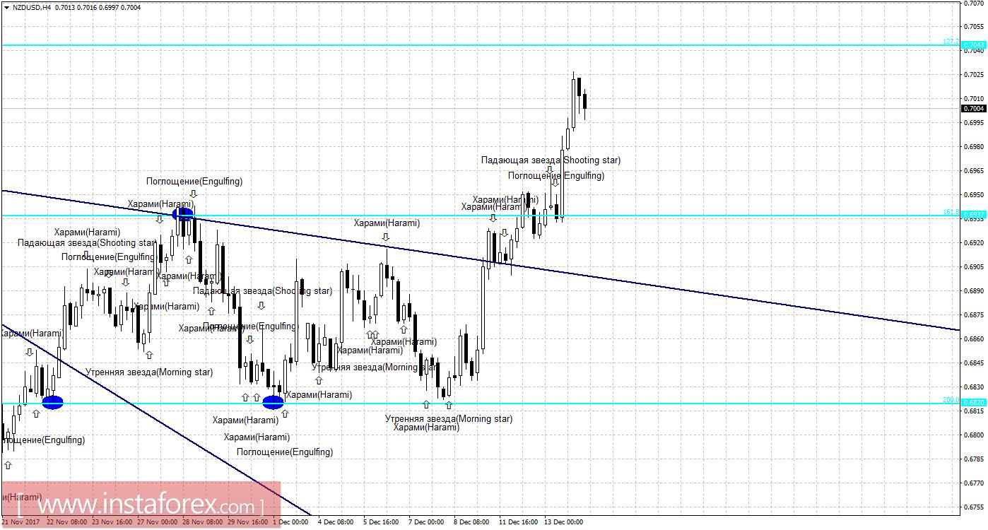 курс евро на сегодня форекс