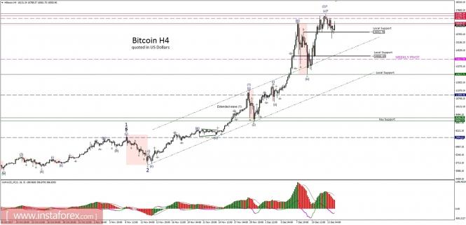 Exchange Rates 14.12.2017 analysis