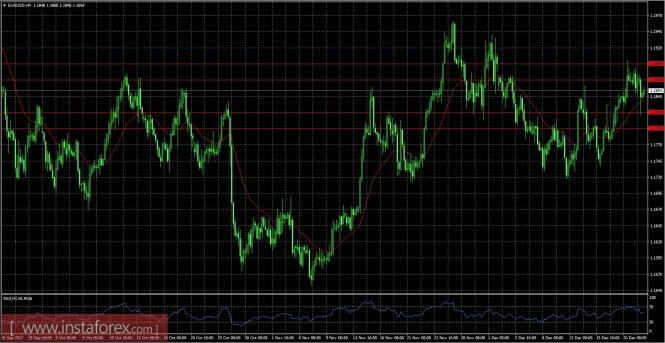 Курс валюты на 22.12.2017 analysis