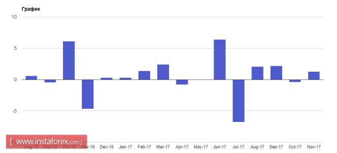 Курс валюты на 25.12.2017 analysis