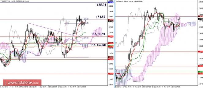 Курс валюты на 26.12.2017 analysis