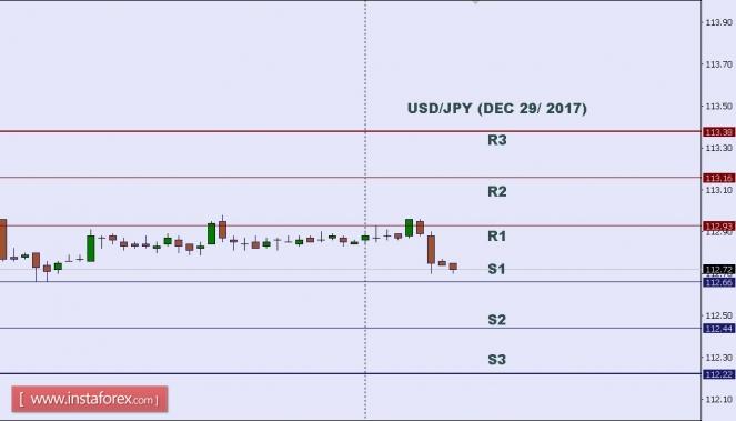 Exchange Rates 29.12.2017 analysis