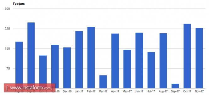 Курс валюты на 05.01.2018 analysis