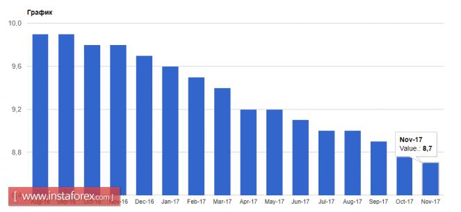 Курс валюты на 09.01.2018 analysis