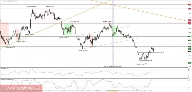Exchange Rates 10.01.2018 analysis