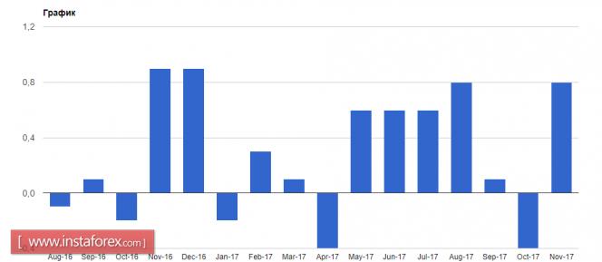 Курс валюты на 11.01.2018 analysis