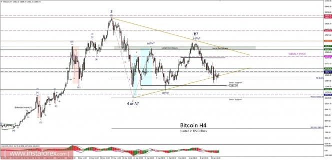 Exchange Rates 12.01.2018 analysis