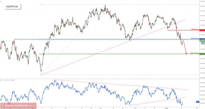 InstaForex Analytics: USD / JPY melakukan penembusan harga dengan baik dan kembali kepada pembalikan tahap rintangan, pergerakan menurun diteruskan