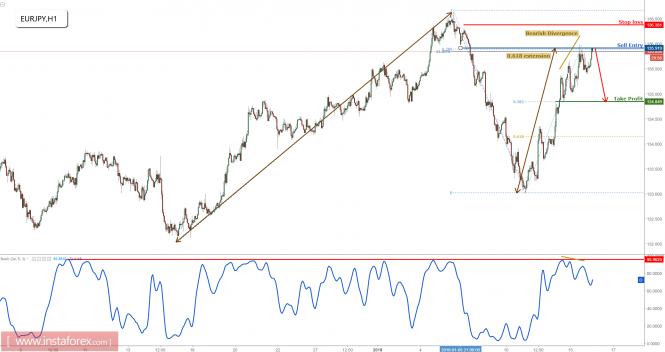 InstaForex Analytics: EUR / JPY menguji tahap rintangan utama, masa untuk menjual