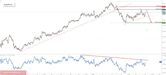 InstaForex Analytics: AUD/JPY giảm mạnh, vẫn giảm cho một sự sụt giảm hơn nữa